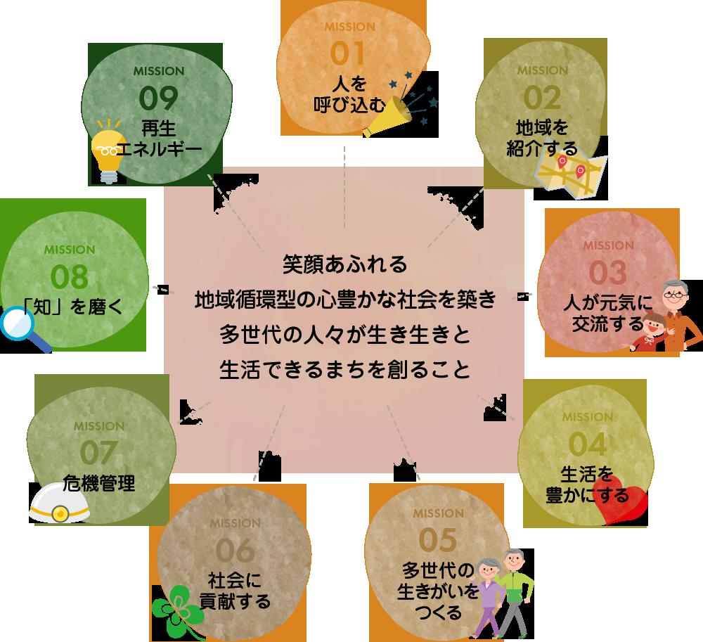 9つのミッション